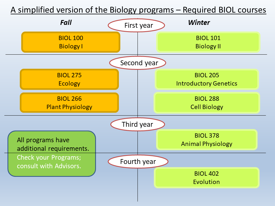 What are the biology courses for medical school? help please?